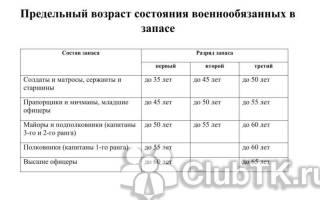 Военнообязанный в россии до скольки лет
