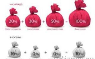 В каких странах европы самые маленькие пенсии