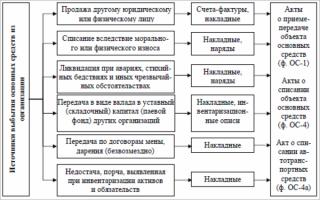 Проводки по списанию основных средств с остаточной стоимостью