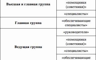 Трактовка должности на государственной службе